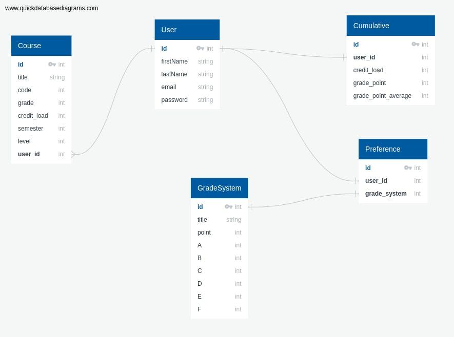 CGPA API DB Structure