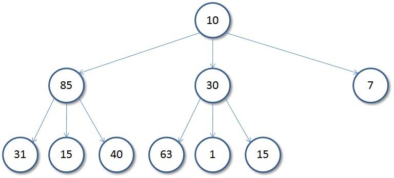 ternary tree.png