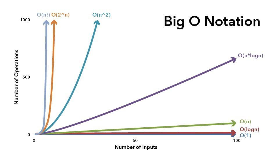 Big-O-Graph.png