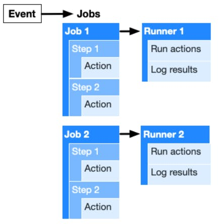 Components of GitHub Actions