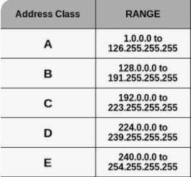 ip_address_class.JPG