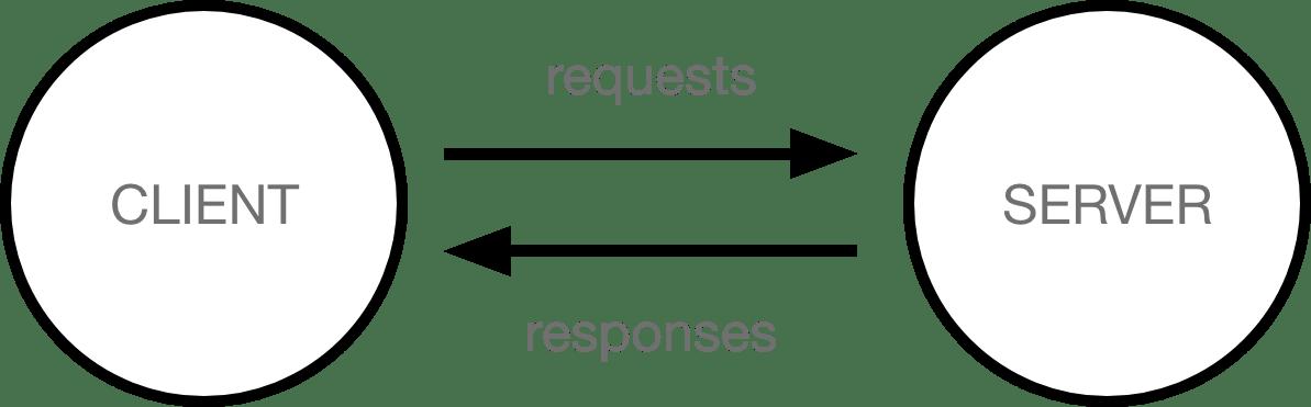 simple-client-server.png