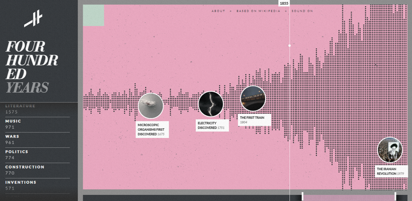 Histography-Timeline-of-History.png