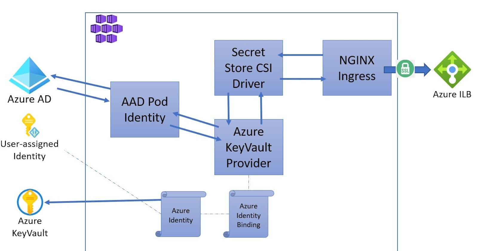 AKS ingress with nginx and Key Vault certificates