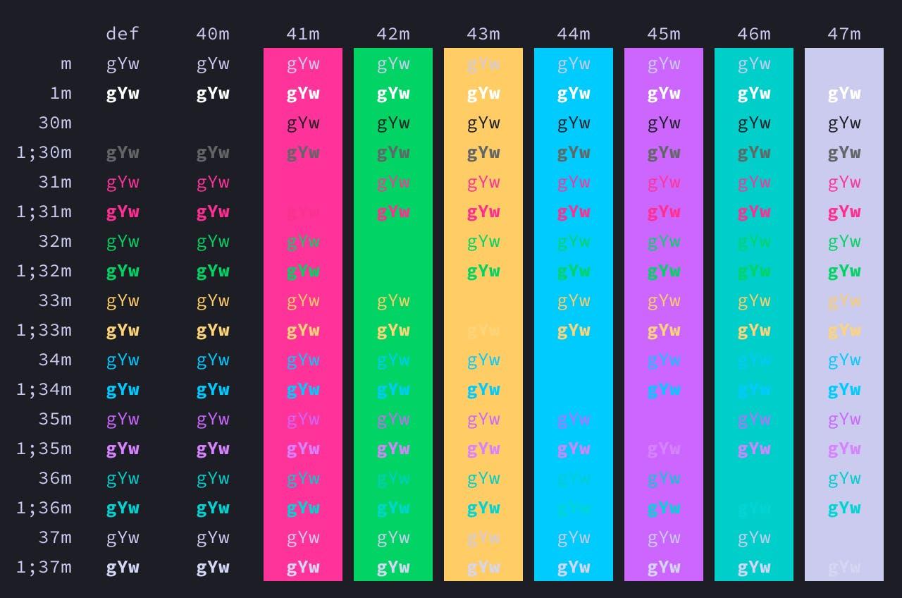Tinacious Design (Dark) iTerm colour scheme