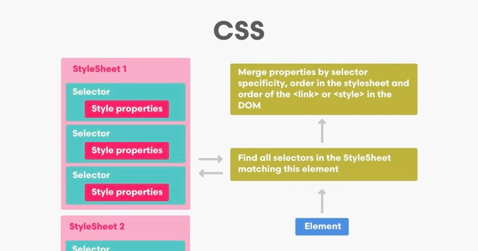 What is CSS-in-JS?