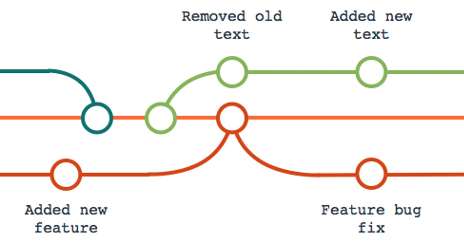 Git yourself some cool new tricks