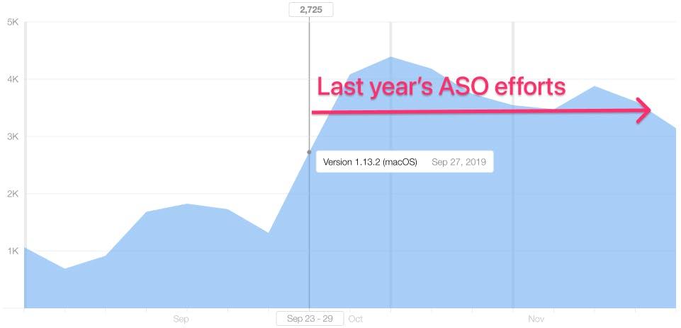Last year's ASO efforts.jpg