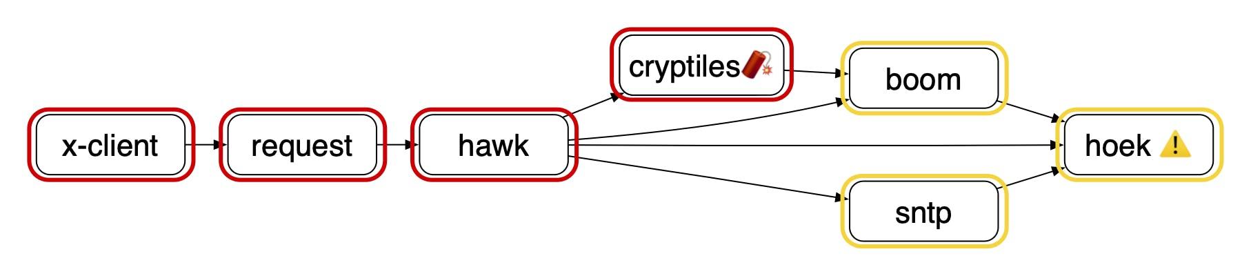 vulnerabilitiesv7overlayx.png