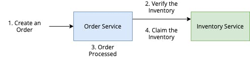 OrderService.png