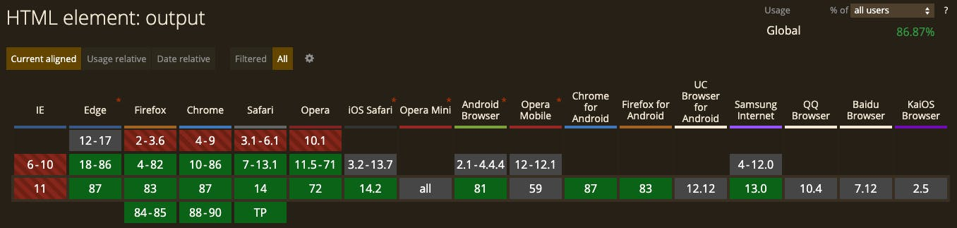 HTML Output element