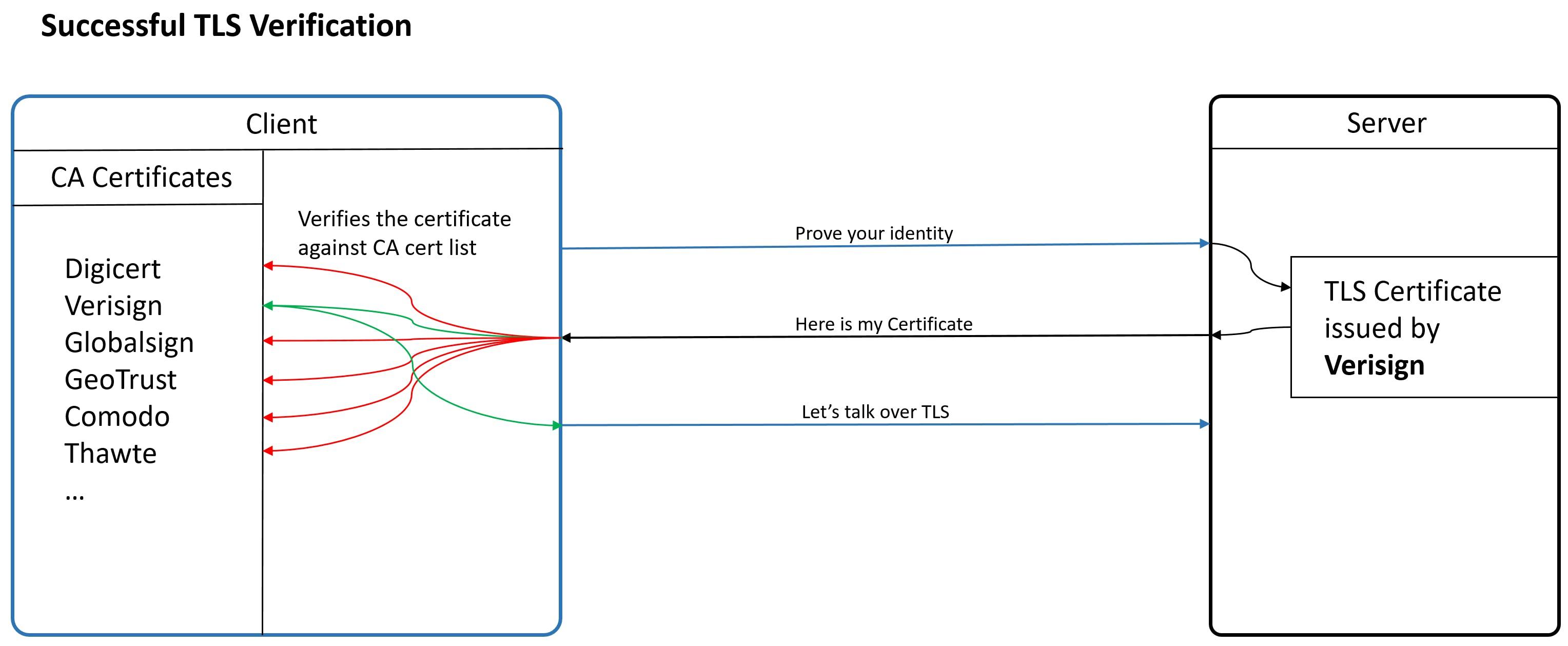 successful tls verification.PNG
