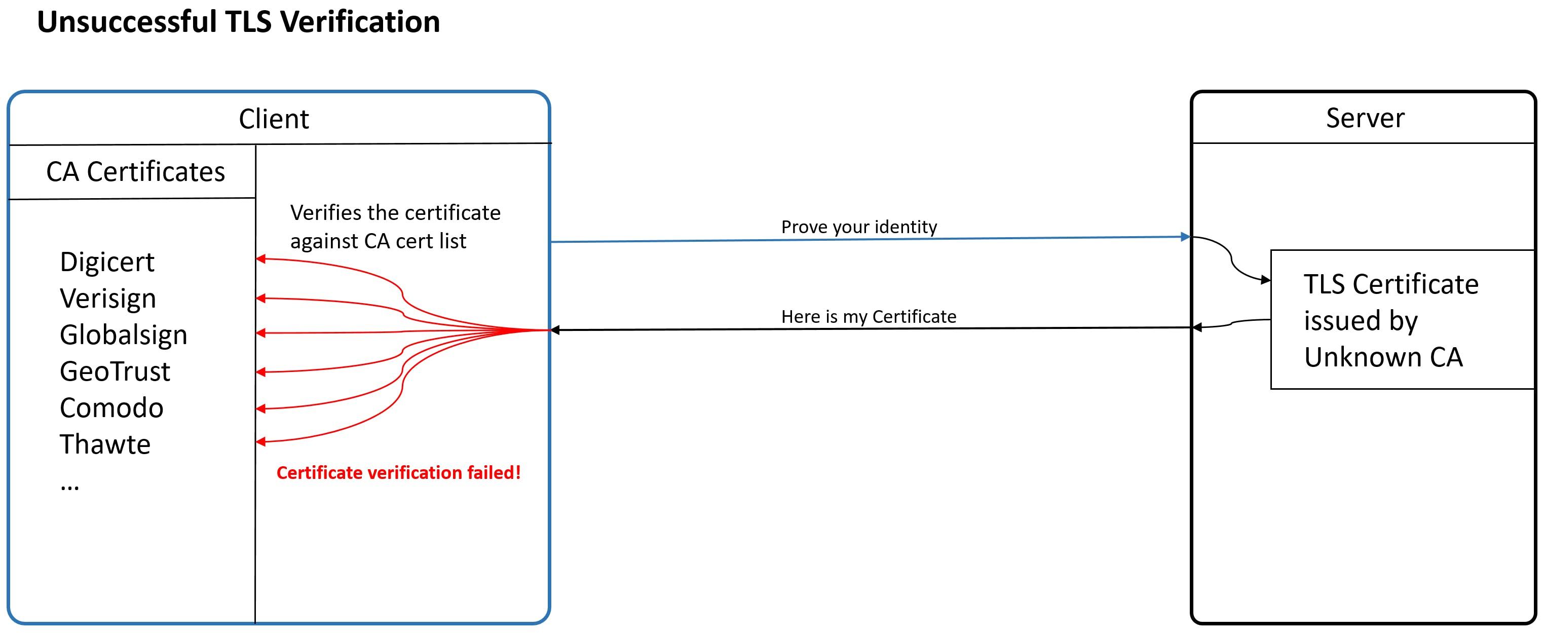 unsuccessful tls verification.PNG