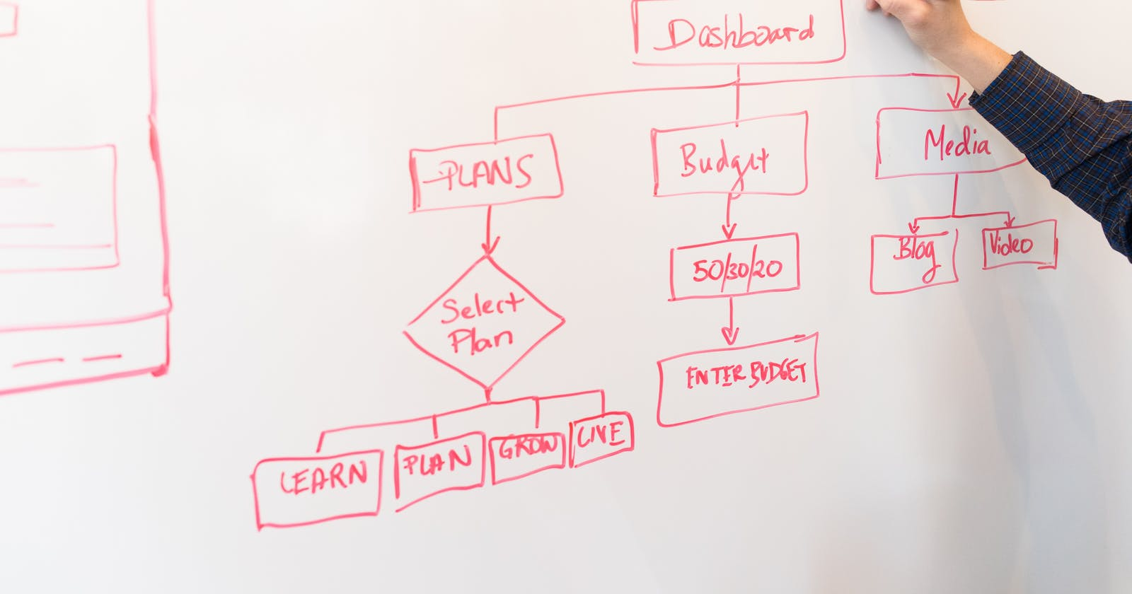 Developer's Guide to Flow Charts