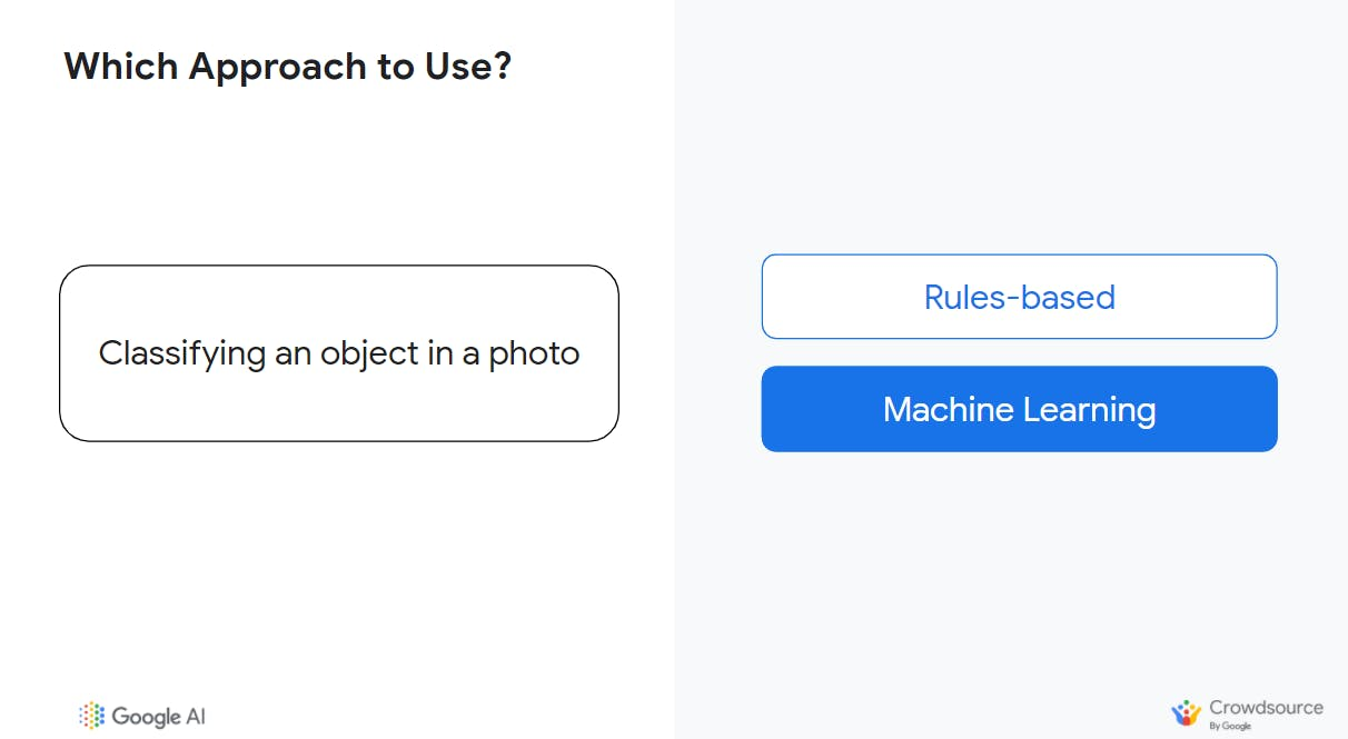 Machine Learning-based approach