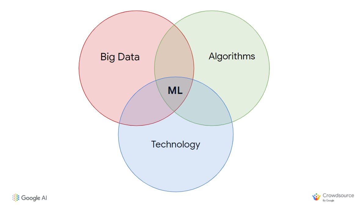 Simplified Overview of ML; the intersection of big data, algorithms, and technology.