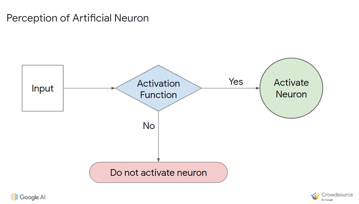 Activation function