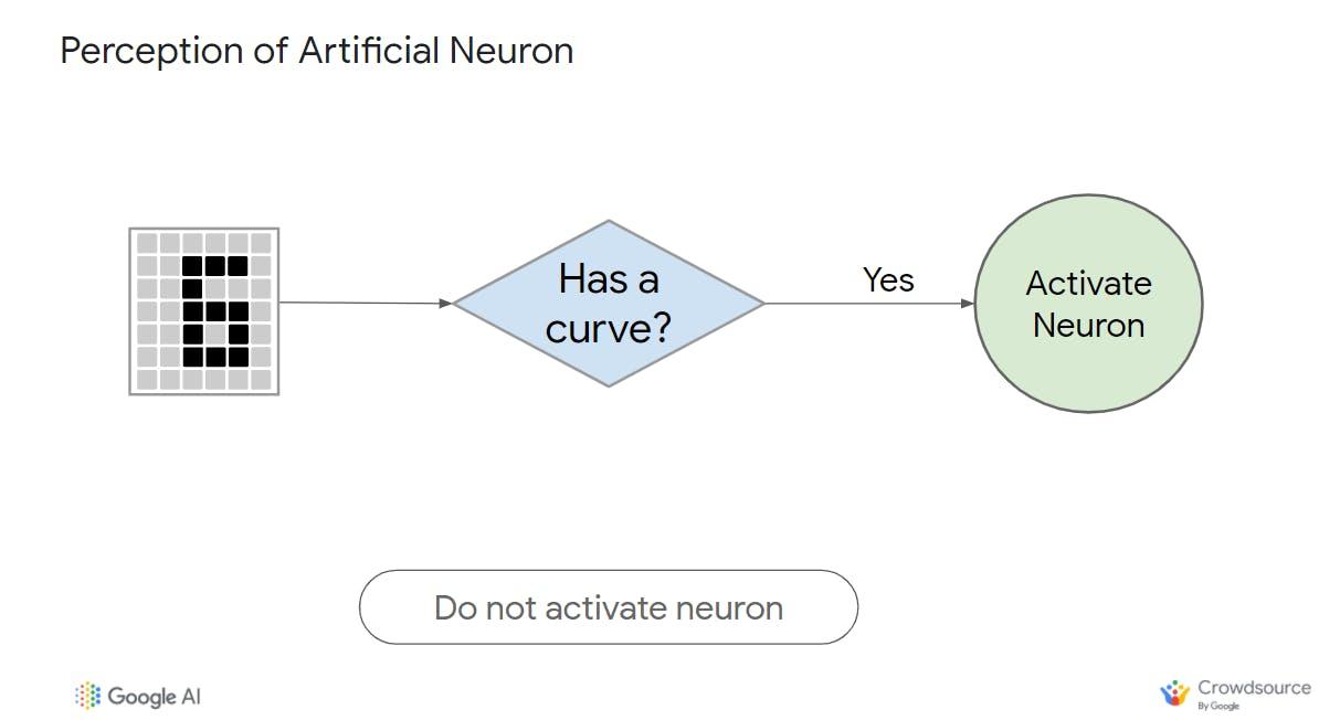 Activation function illustration