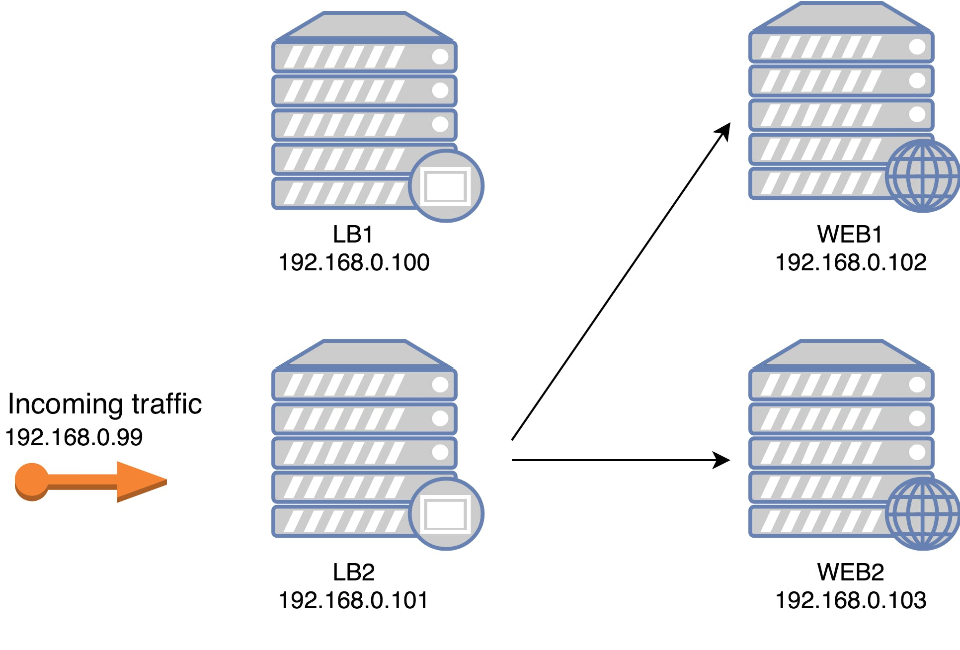 haproxy-keepalived-2.png