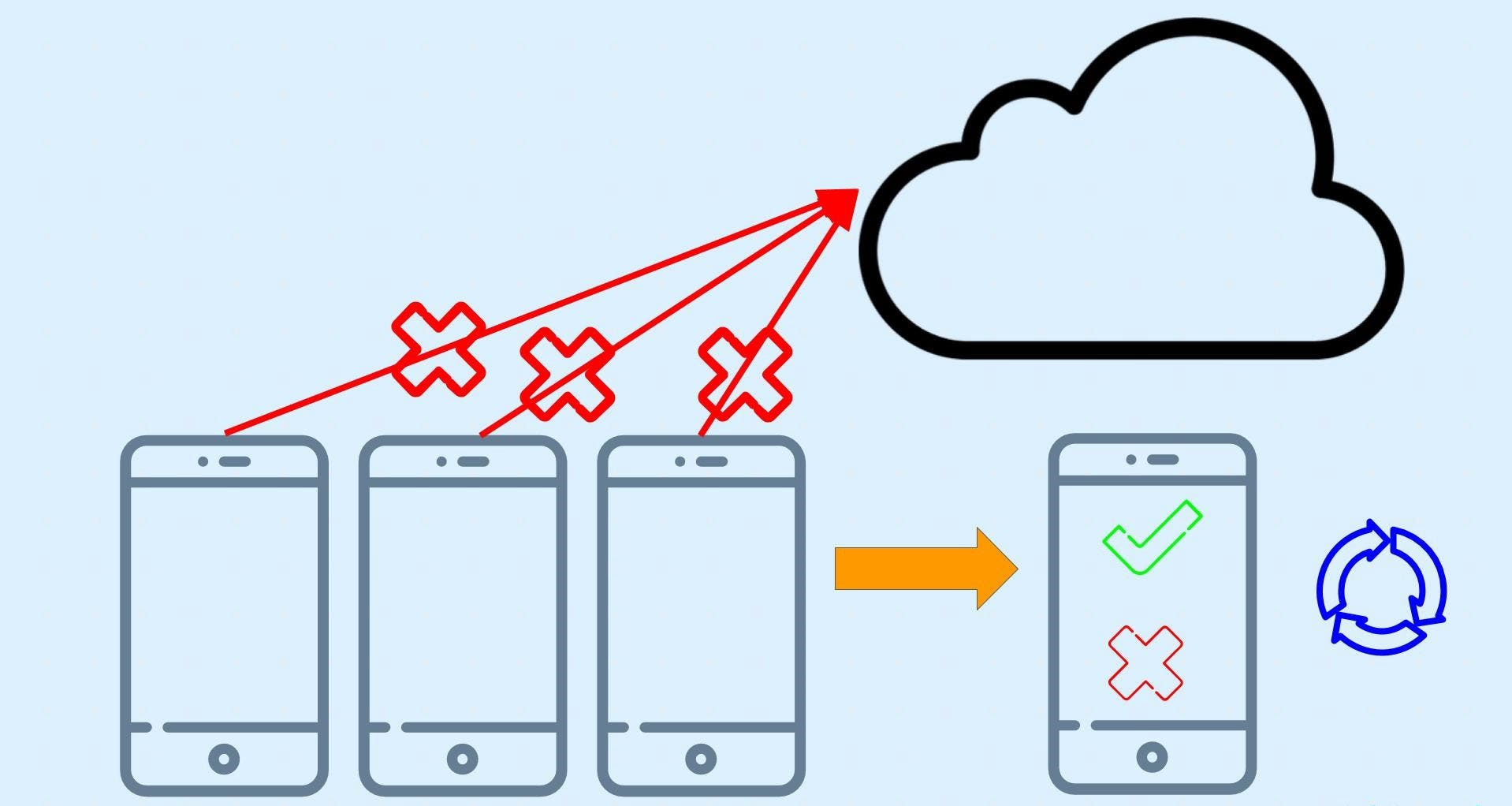 The idea behind on-device ML