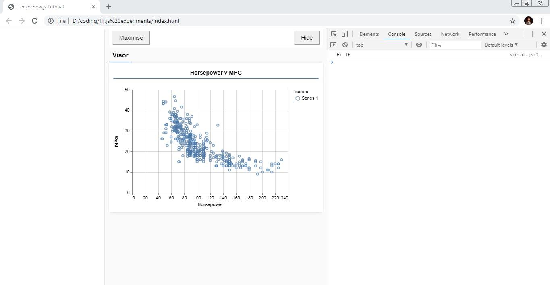 Scatter plot of the data