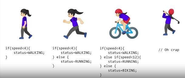 A traditional programming logic