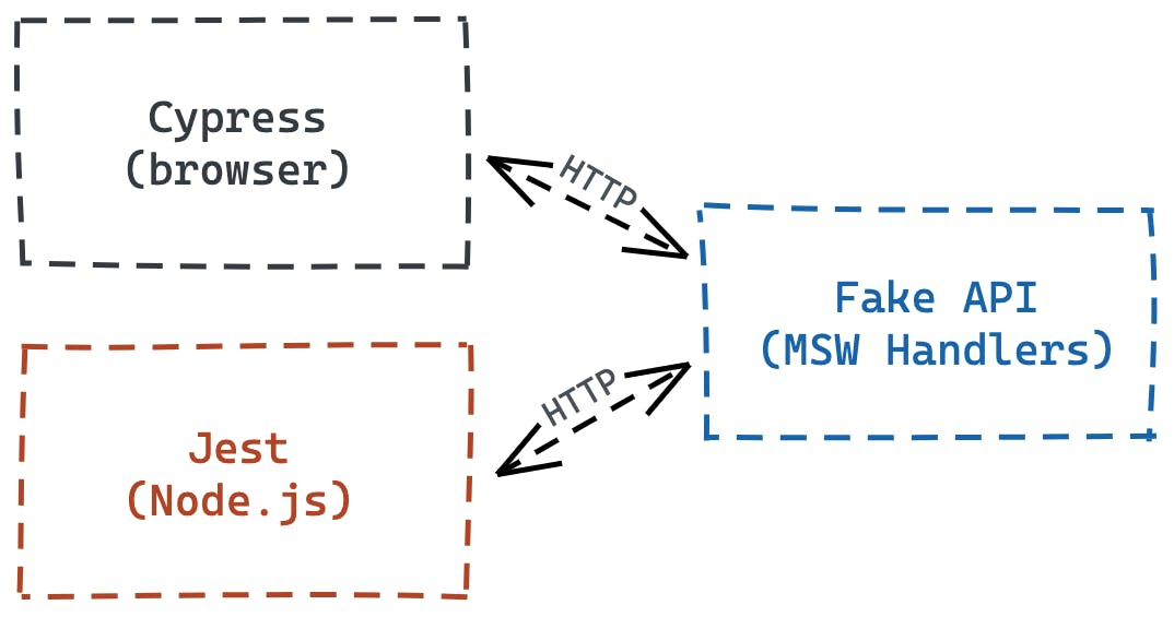 A diagram showing how MSW communicates with your tests.