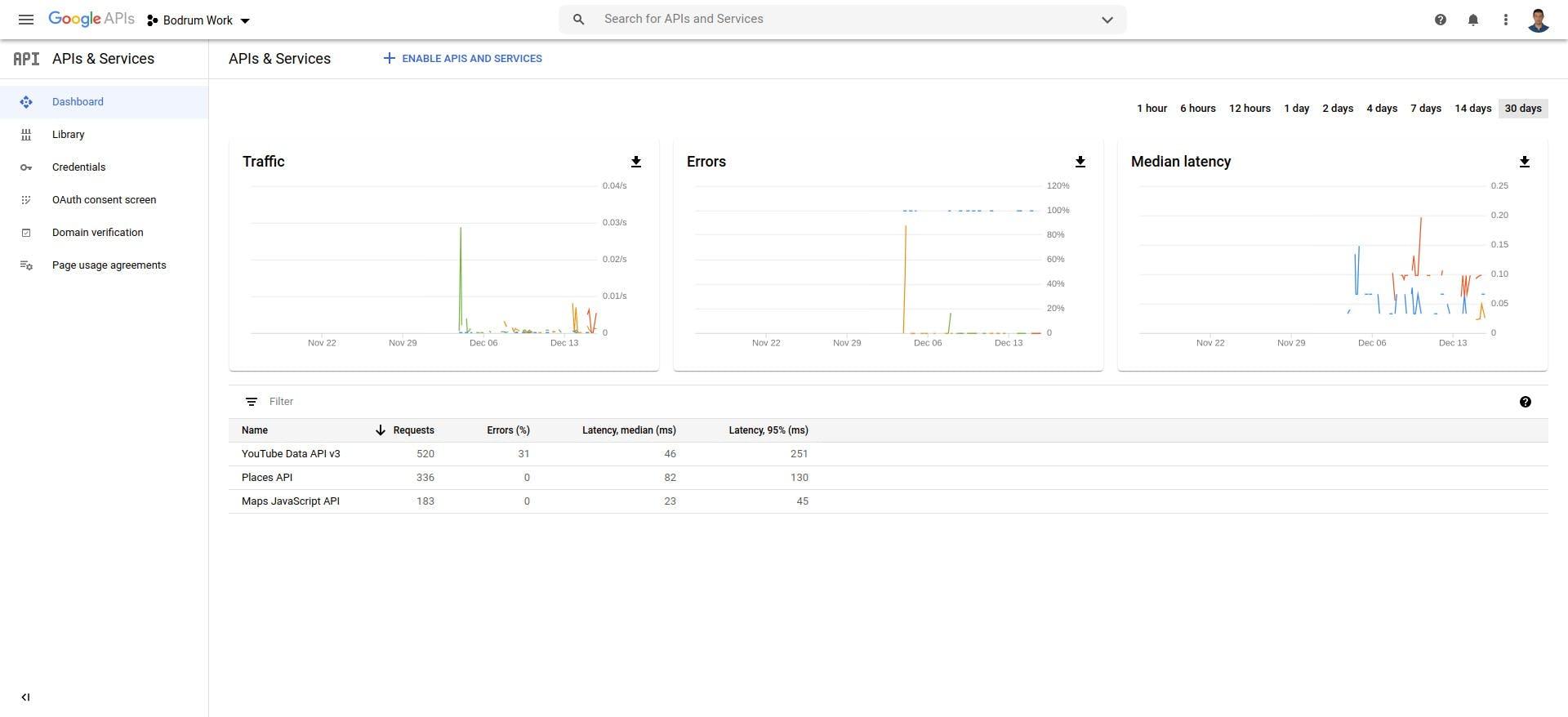 APIs   Services – APIs   Services – Bodrum Work – Google API Console.png