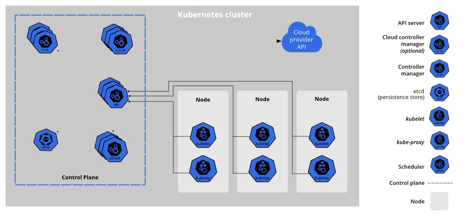 The general architecture of Kubermetes