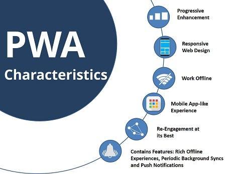 PWA-characteristics