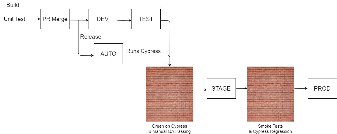 diagram of our build and deploy process