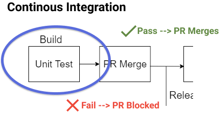 Focus of our pipeline on the build process where unit and API tests are run