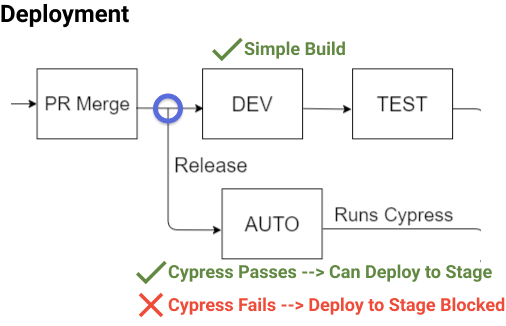 Focus of our pipeline where the build deploys to dev, test, and auto environments