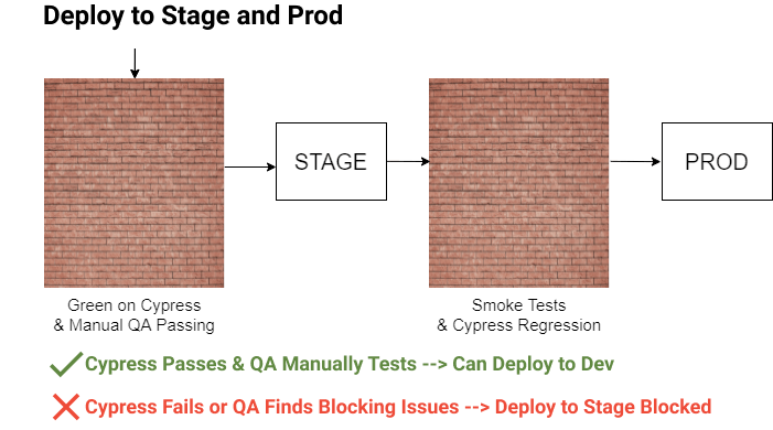Focus of our pipeline where cypress tests and manual testing allows or blocks release to stage and prod