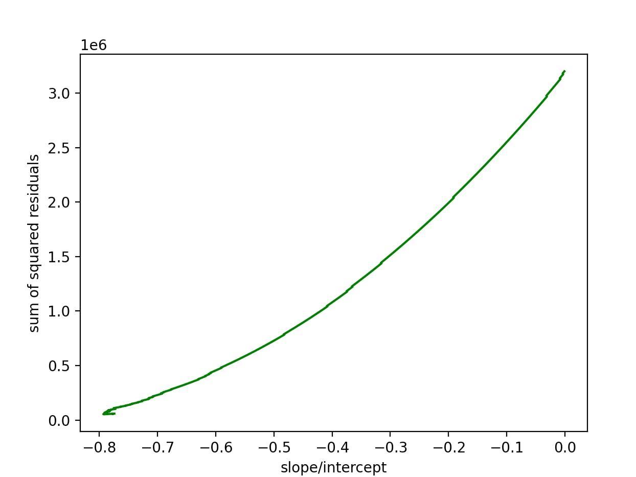 grad desc curve - intercept.PNG