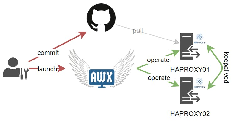 2020-12-18 09_57_39-Automate HAproxy with ansible and AWX.drawio - diagrams.net.png