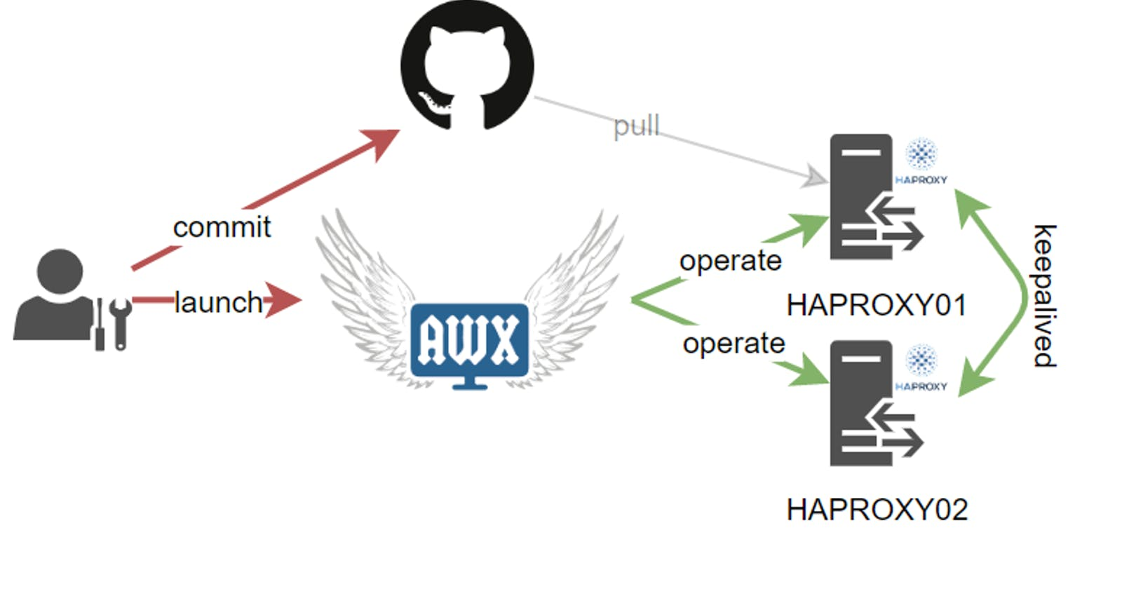 Automate HAproxy with ansible and AWX