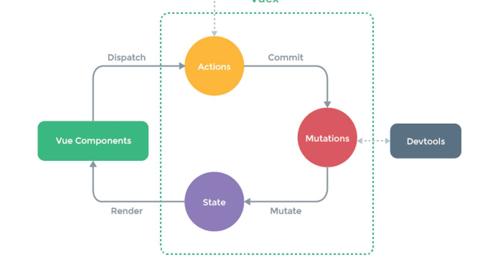 Optimistic Offline-First Apps With Vuex