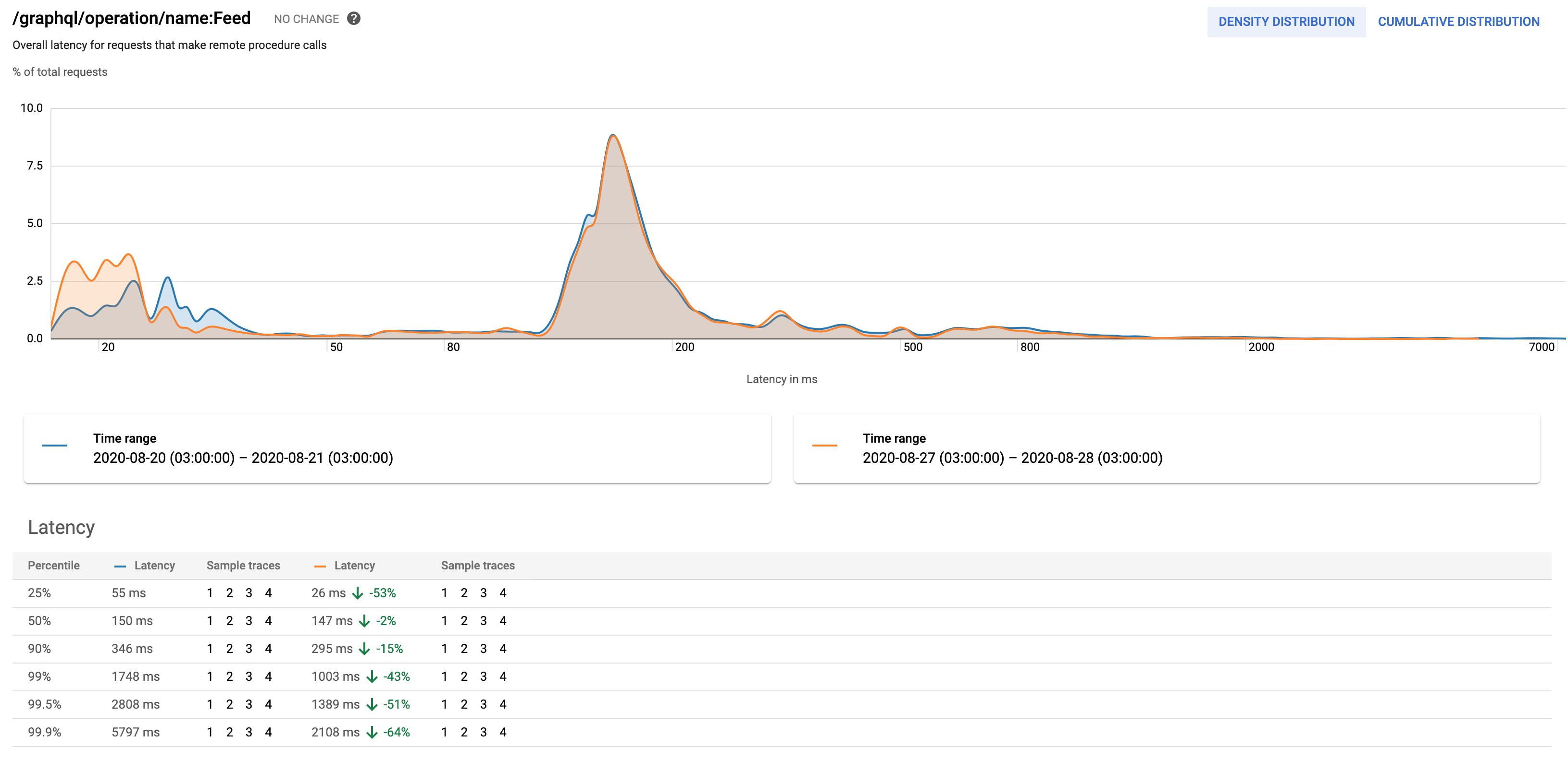 Registered-users feed performance