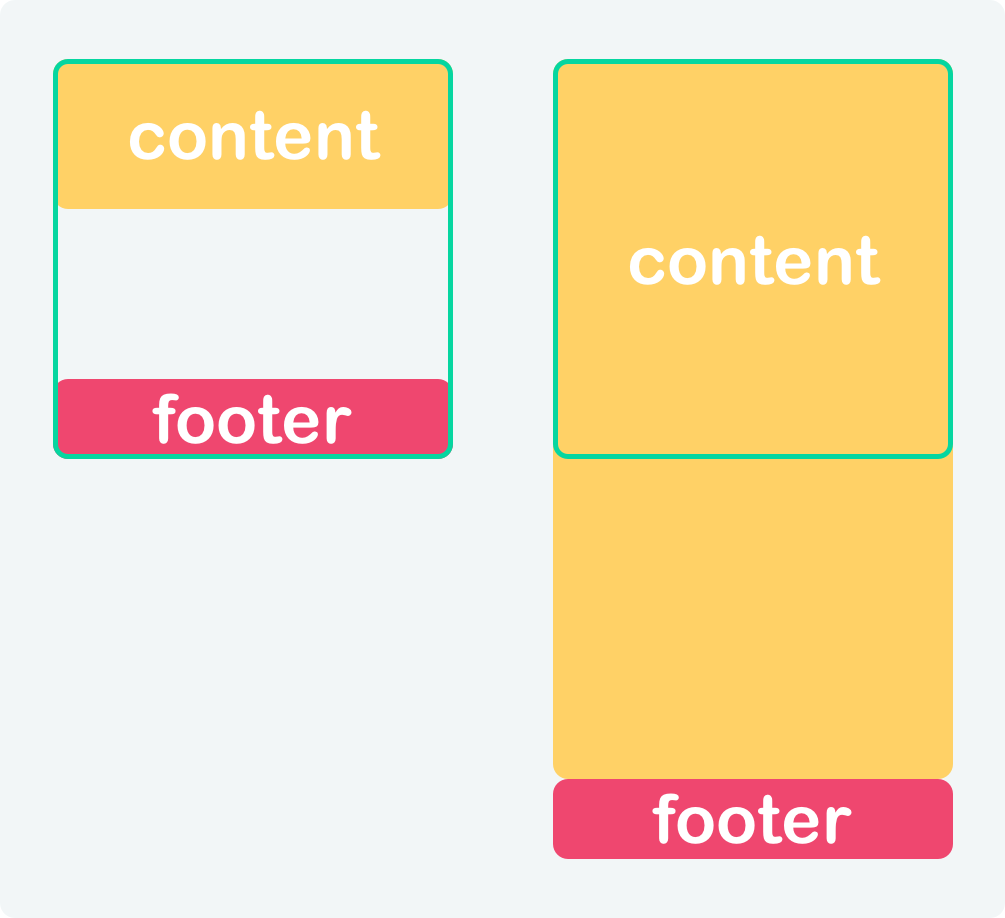 CSS Sticky footer