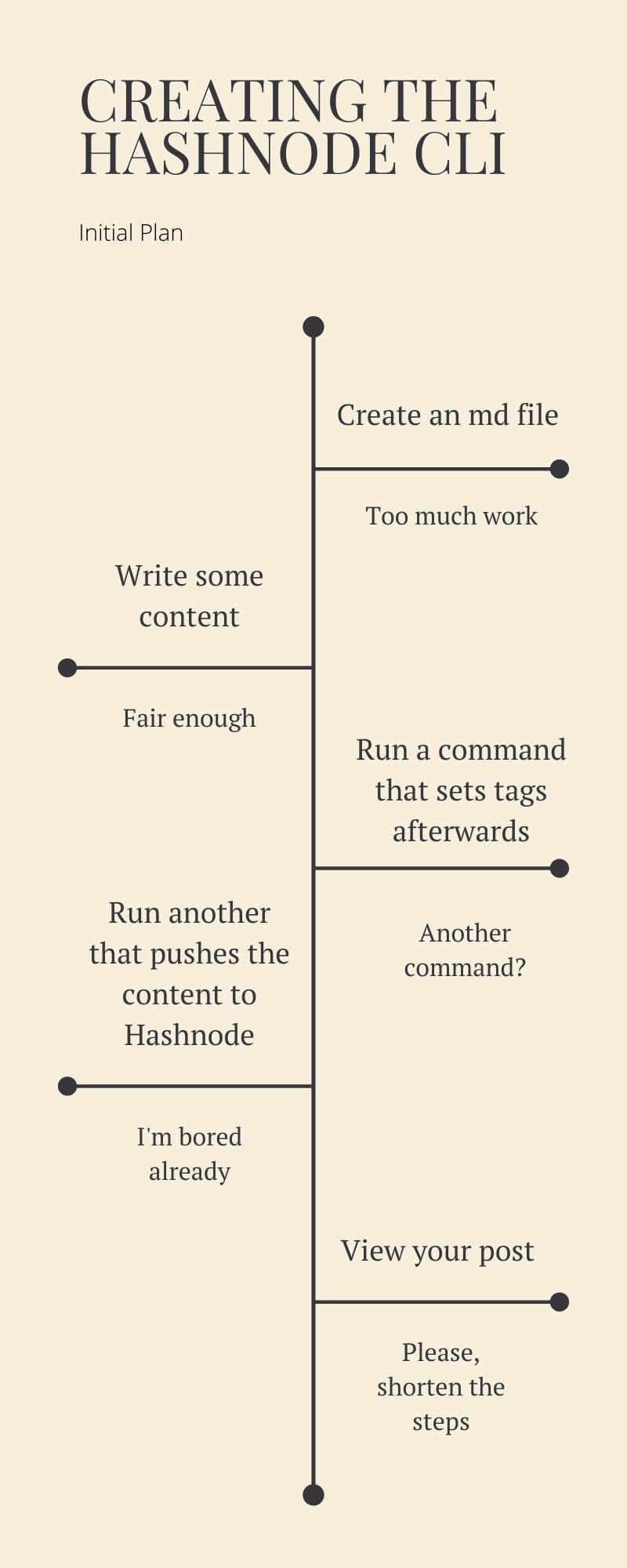 Creating the Hashnode cli.png