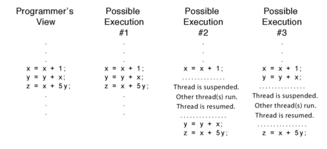 Different possible ways of a single-threaded process