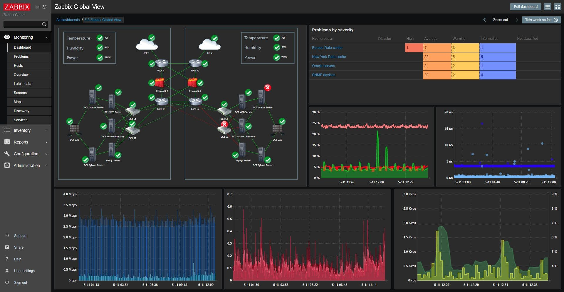 zabbix_dashboard_v50_dark.jpg