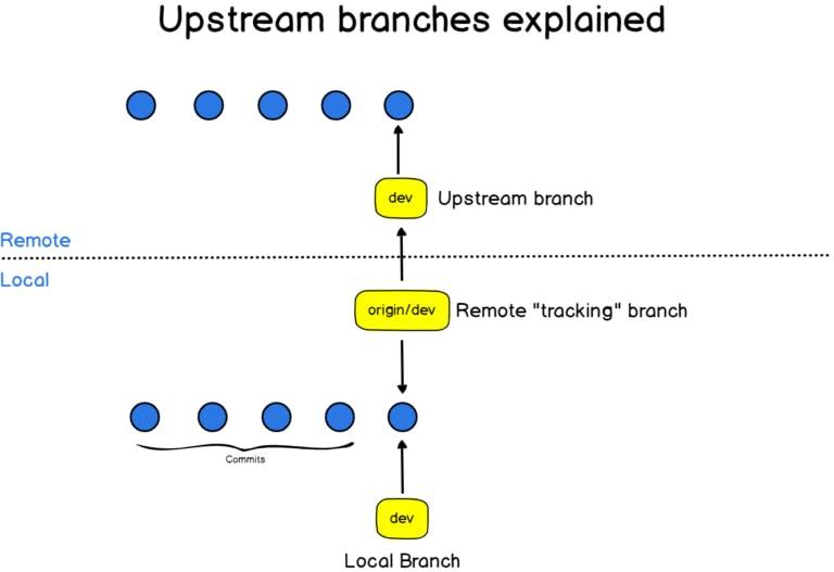 upstream-1-768x527.png