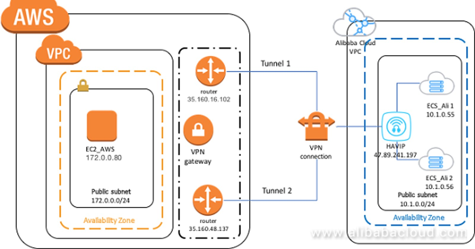 Setting up a VPN connection between AWS and Alicloud using Terraform