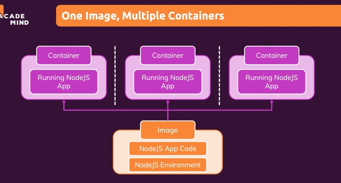 One image, Multiple Containers.png