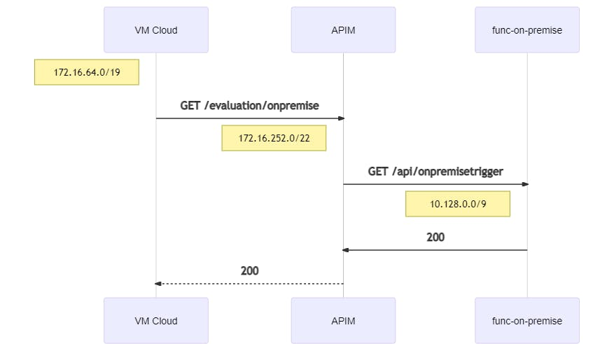 peering-cloud-onpremise-mermaid-diagram-20210102172827.png