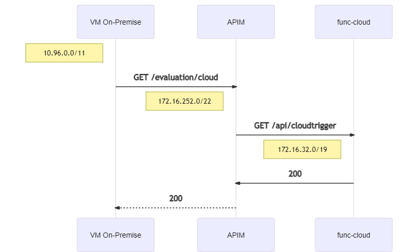 peering-onpremise-cloud-mermaid-diagram-20210102180117.png