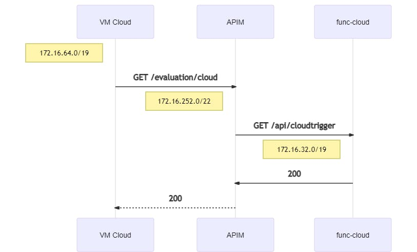 peering-cloud-cloud-mermaid-diagram-20210102180822.png