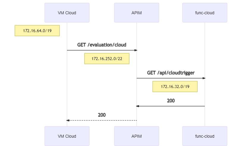 peering-cloud-cloud-mermaid-diagram-20210102180822.png